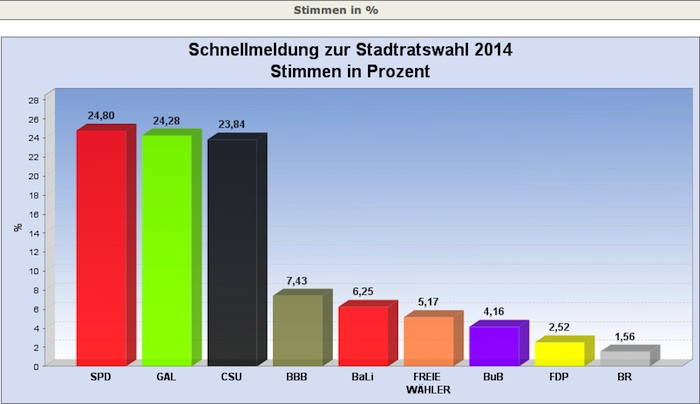 Prozente Stimmen