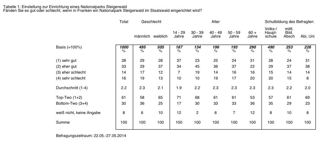 Ergebnis der TNS Emnid-Umfrage